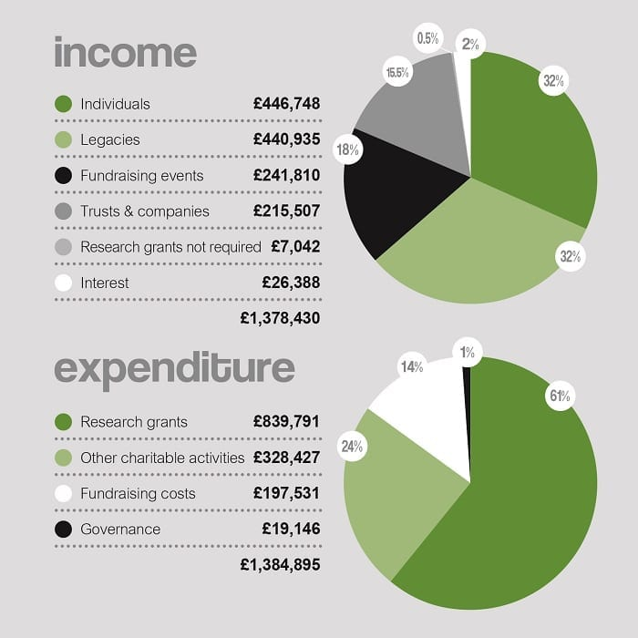 Income and expenditure, 2014-2015