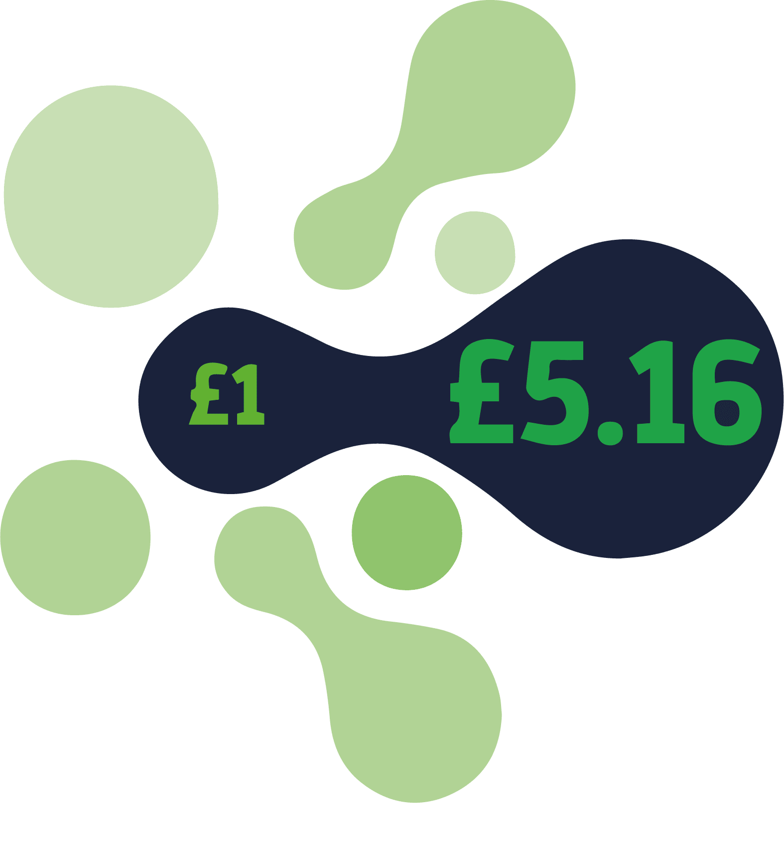 Funding leveraged (002)